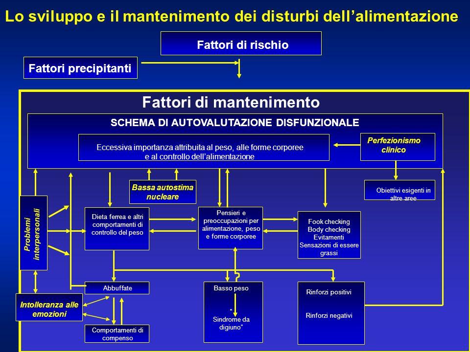 Lo sviluppo e il mantenimento dei disturbi dell'alimentazione