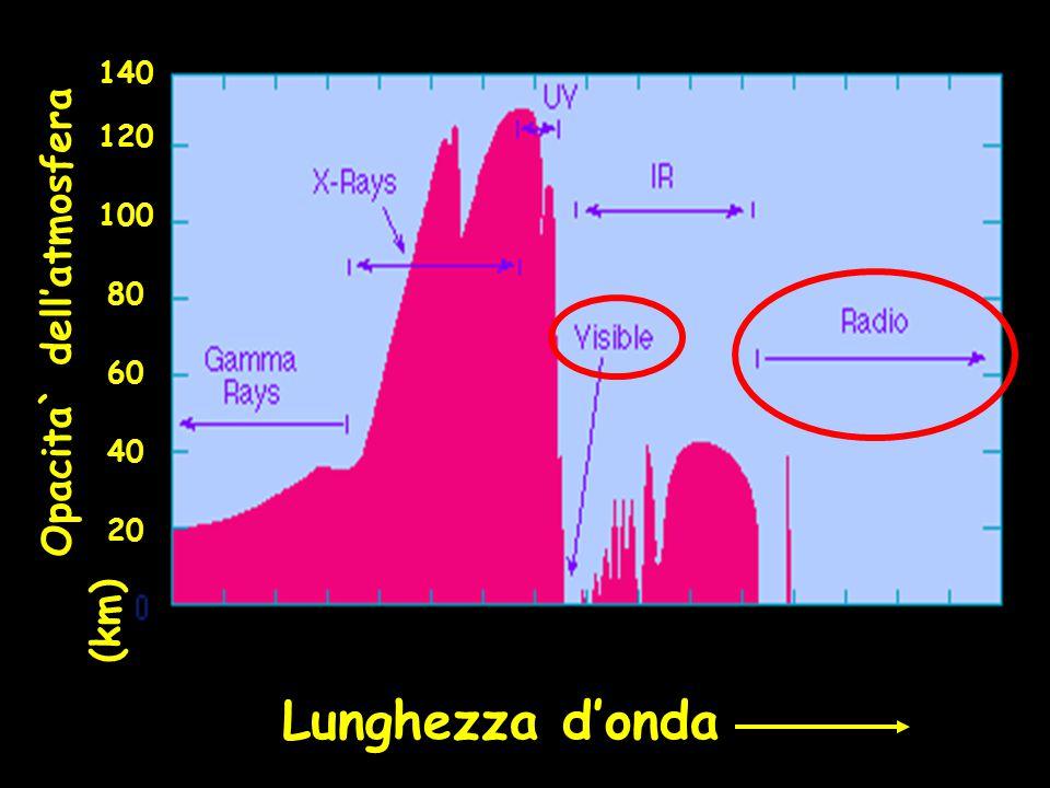 140 120 100 80 Opacita` dell'atmosfera (km) 60 40 20 Lunghezza d'onda