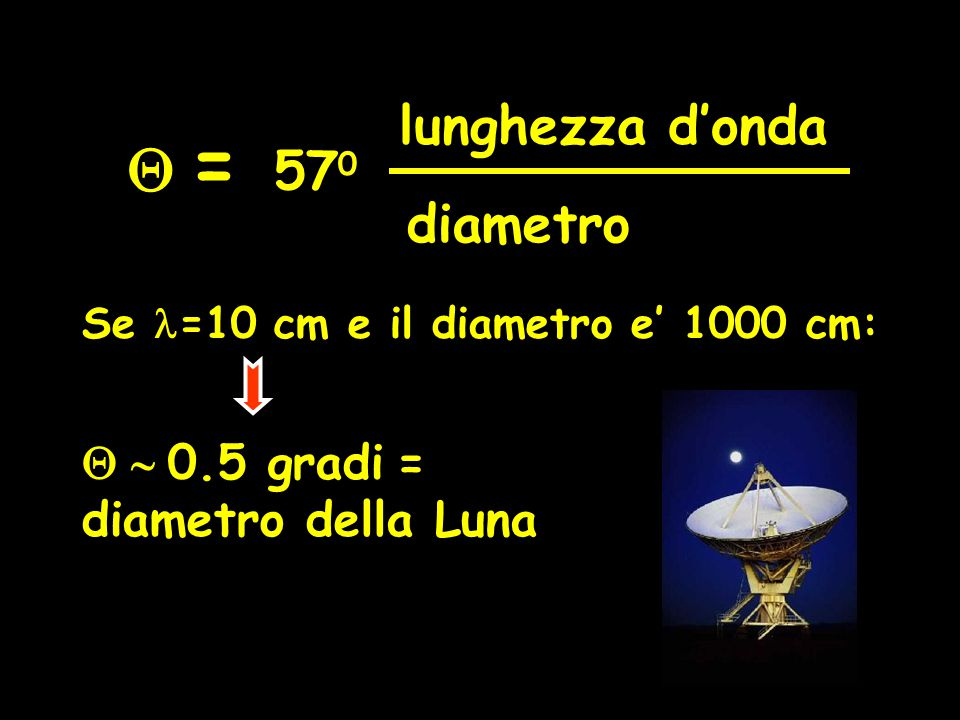 Q = lunghezza d'onda 570 diametro Q ~ 0.5 gradi = diametro della Luna