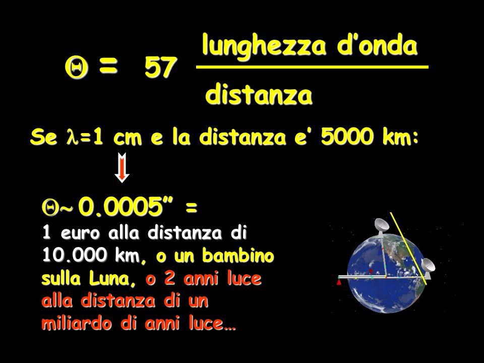 Q = lunghezza d'onda 57 distanza