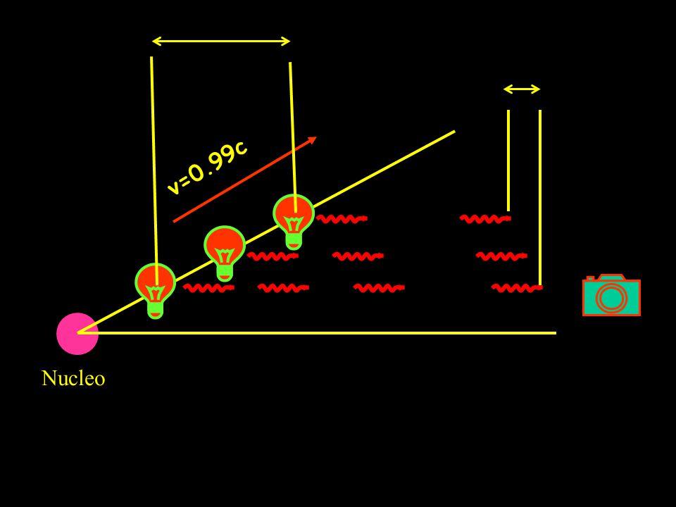 v=0.99c Nucleo