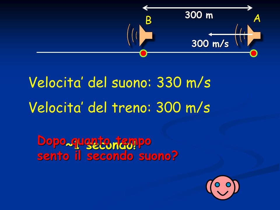 Velocita' del suono: 330 m/s Velocita' del treno: 300 m/s