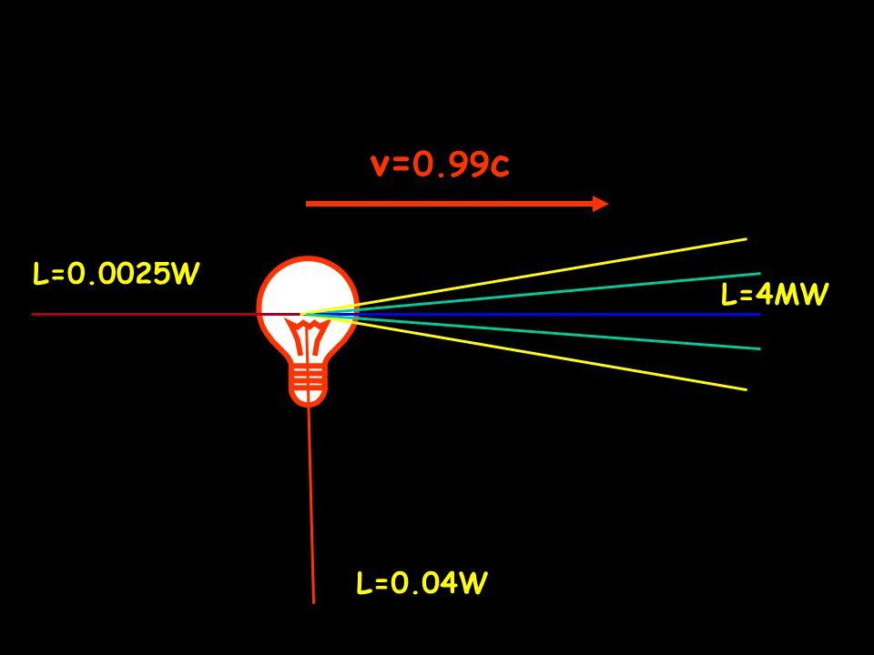 v=0.99c L=0.0025W L=4MW L=0.04W