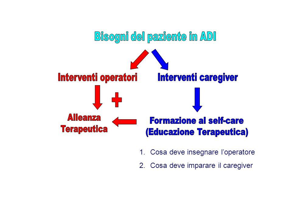 + Bisogni del paziente in ADI Interventi operatori