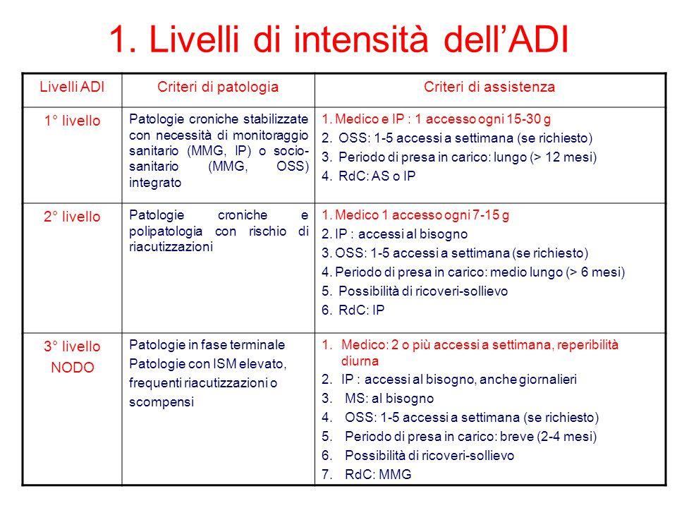 1. Livelli di intensità dell'ADI