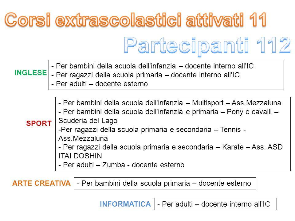 Corsi extrascolastici attivati 11