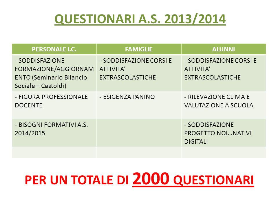 PER UN TOTALE DI 2000 QUESTIONARI