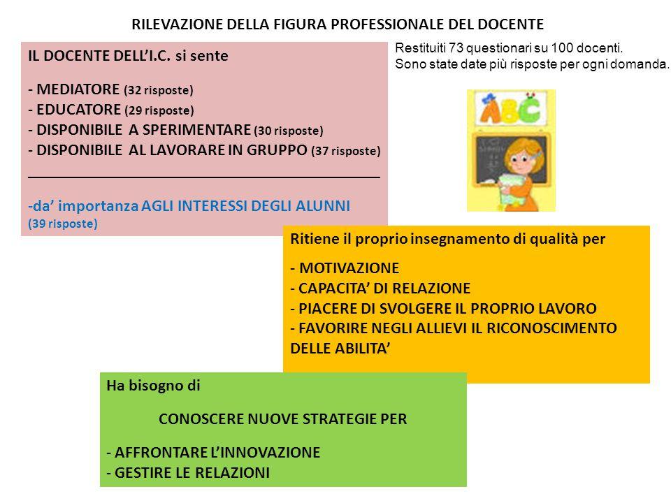 RILEVAZIONE DELLA FIGURA PROFESSIONALE DEL DOCENTE