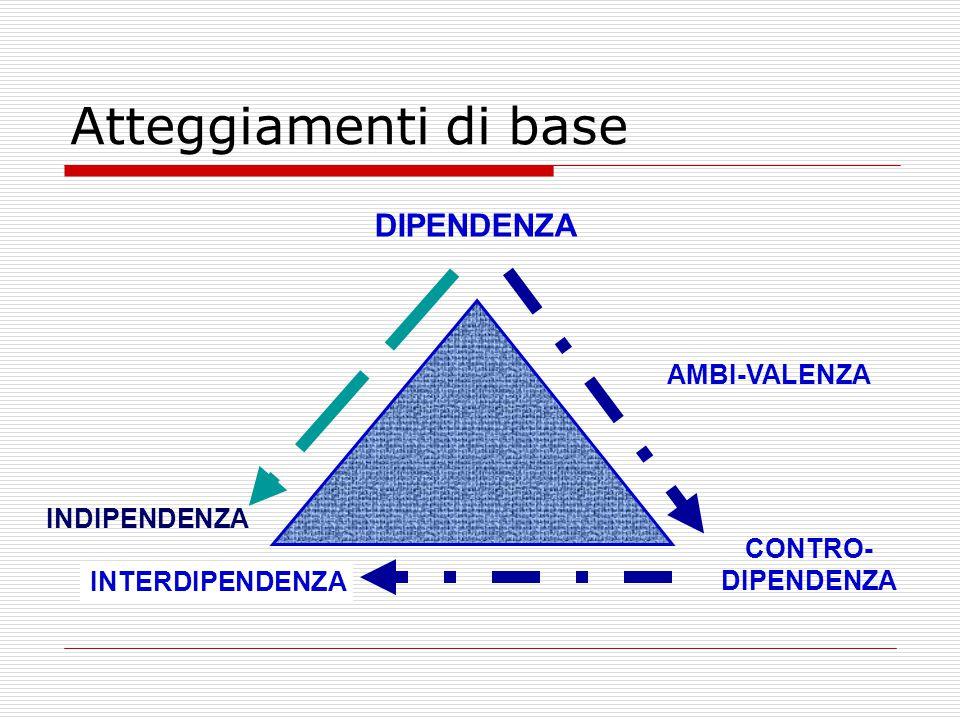 Atteggiamenti di base DIPENDENZA AMBI-VALENZA INDIPENDENZA CONTRO-