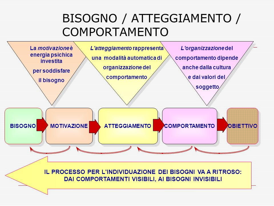 BISOGNO / ATTEGGIAMENTO / COMPORTAMENTO