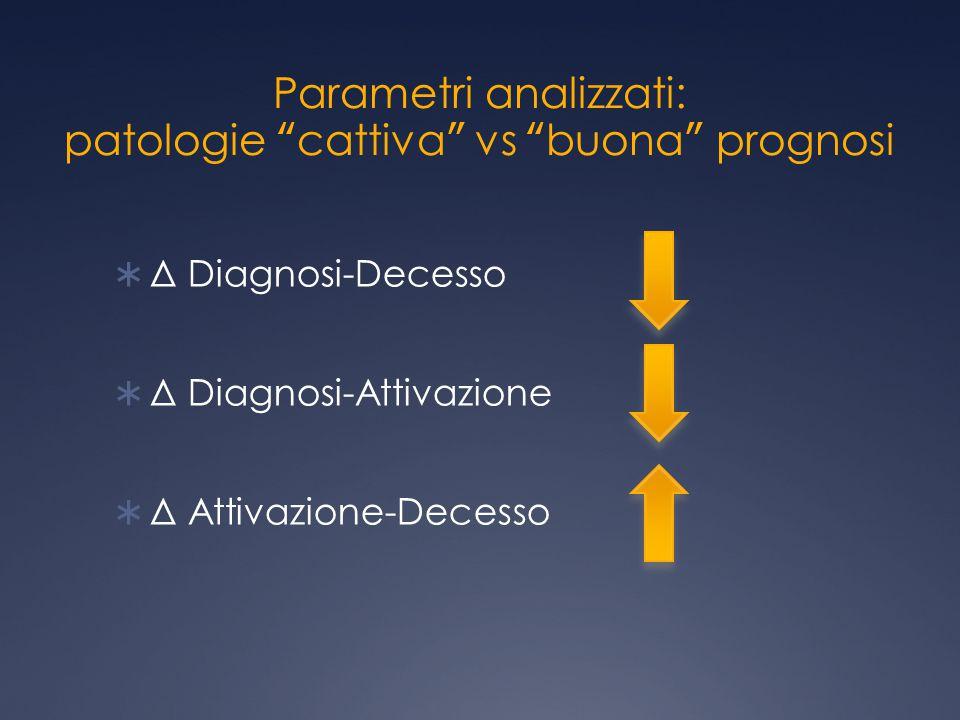 Parametri analizzati: patologie cattiva vs buona prognosi