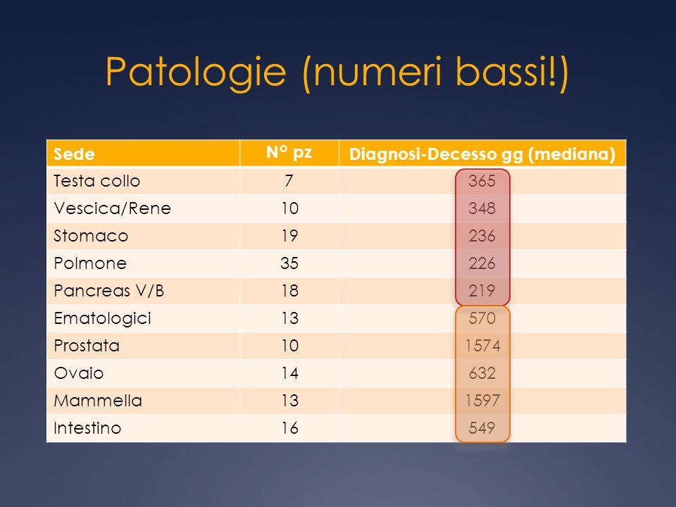 Patologie (numeri bassi!)