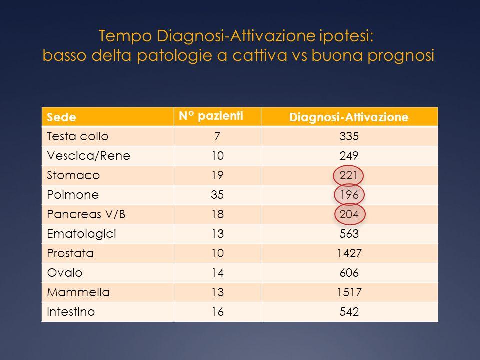 Diagnosi-Attivazione