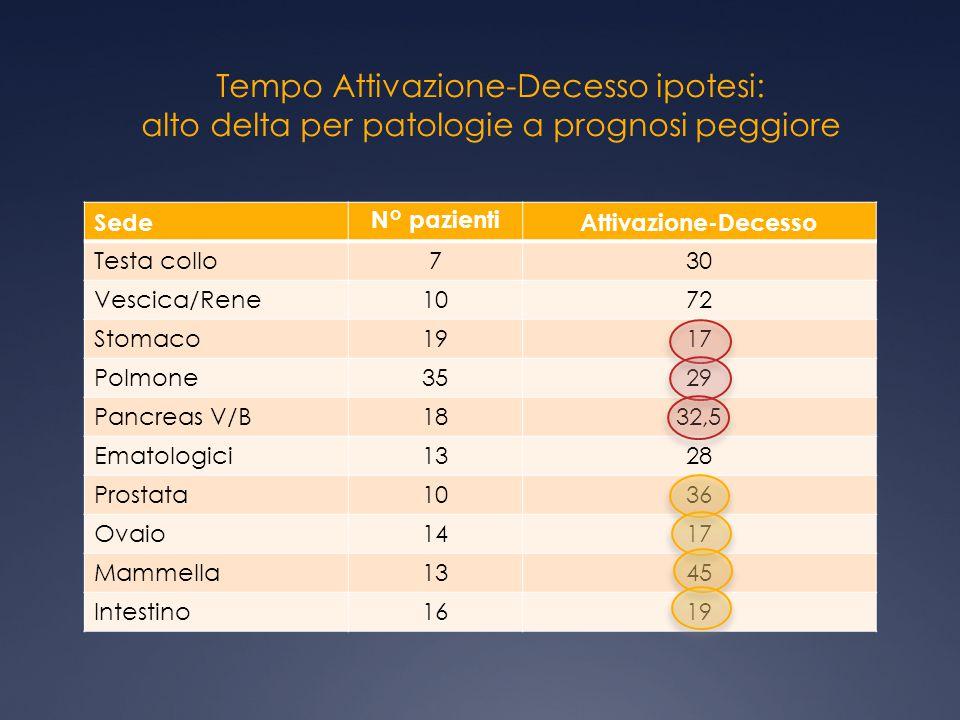 Tempo Attivazione-Decesso ipotesi: alto delta per patologie a prognosi peggiore