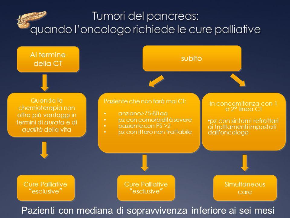 Tumori del pancreas: quando l'oncologo richiede le cure palliative