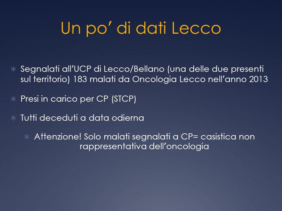 Un po' di dati Lecco Segnalati all'UCP di Lecco/Bellano (una delle due presenti sul territorio) 183 malati da Oncologia Lecco nell'anno 2013.