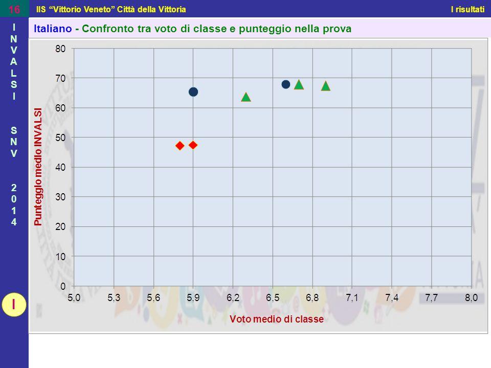 Matematica - Confronto tra voto di classe e punteggio nella prova