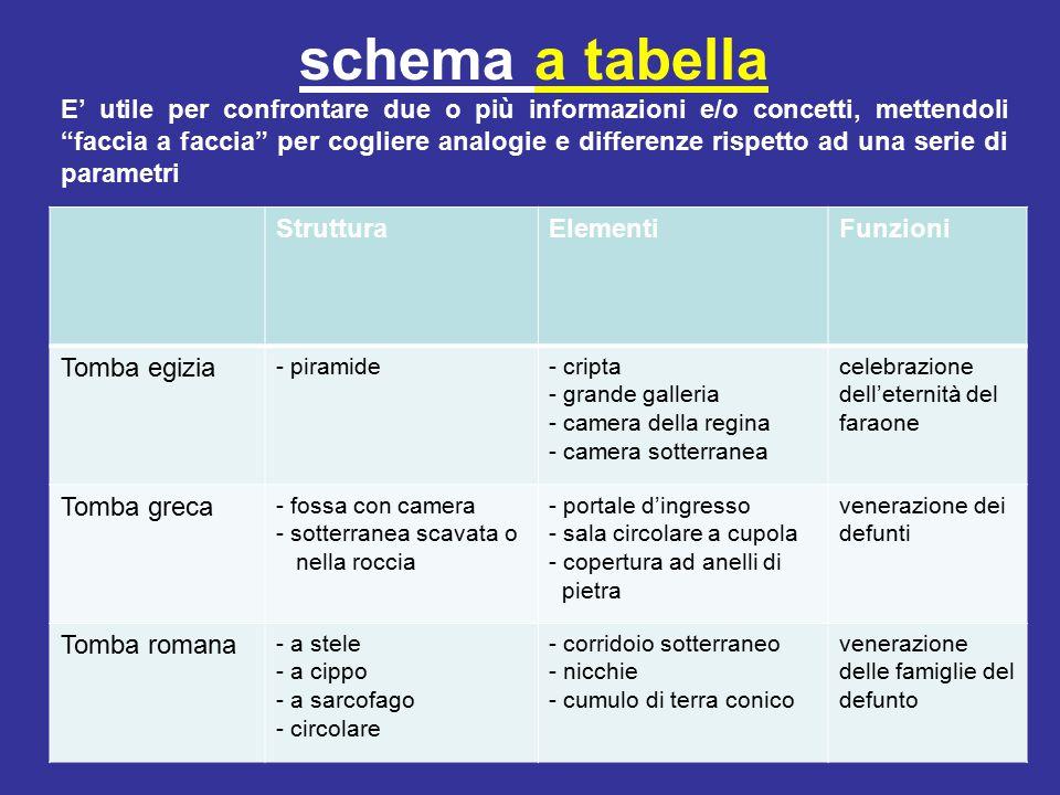 schema a tabella