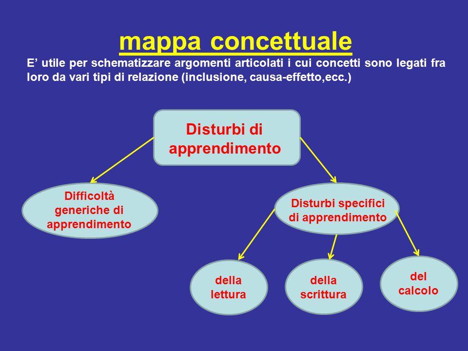 mappa concettuale Disturbi di apprendimento