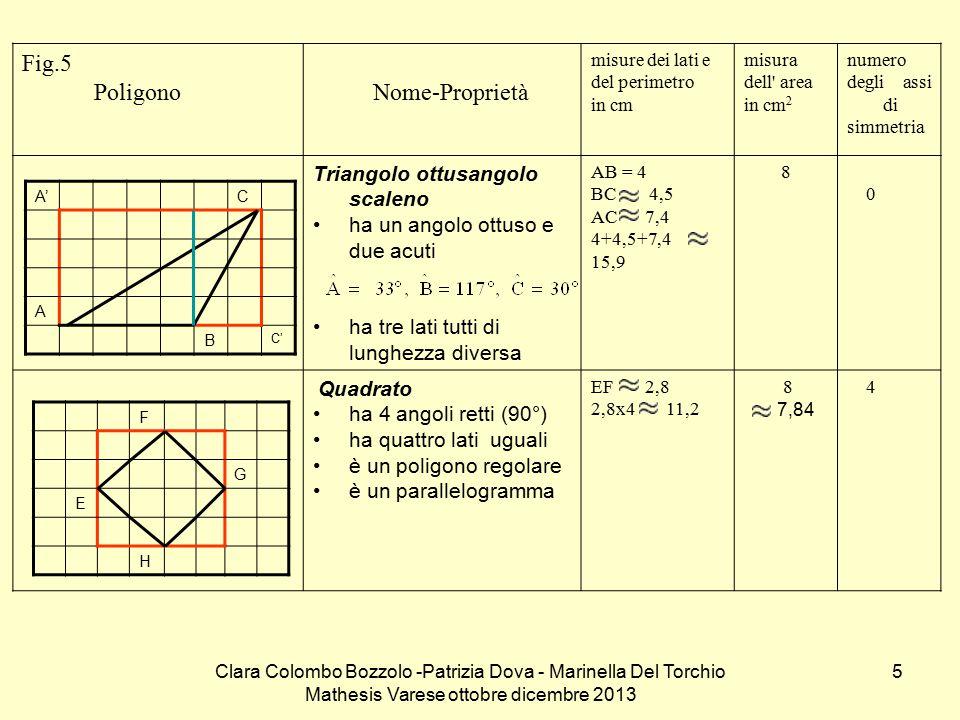 Fig.5 Poligono Nome-Proprietà Triangolo ottusangolo scaleno