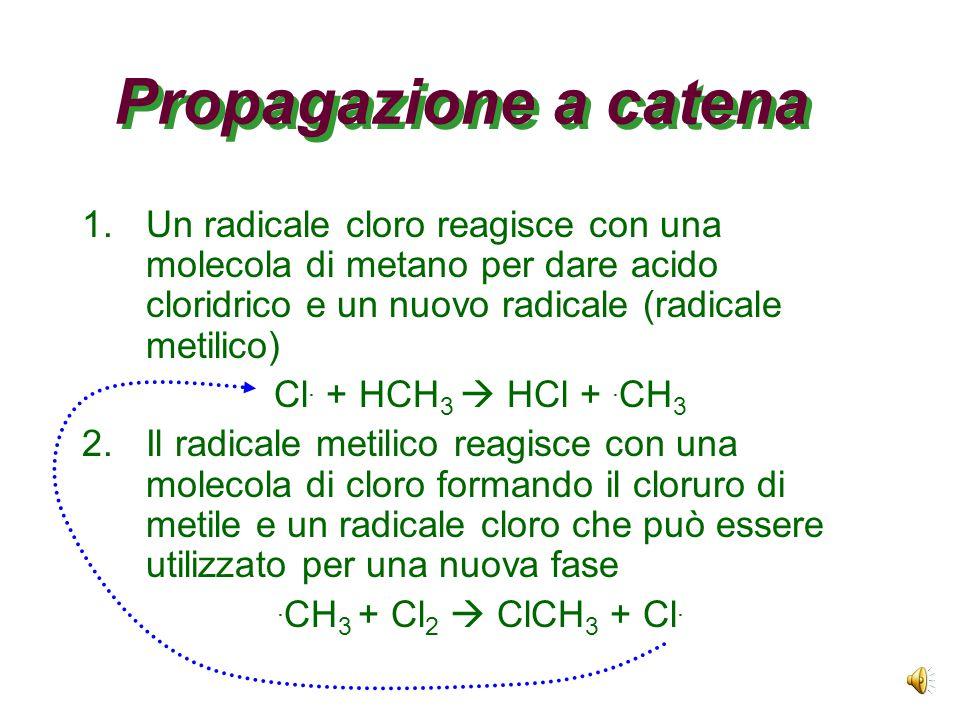 Propagazione a catena Un radicale cloro reagisce con una molecola di metano per dare acido cloridrico e un nuovo radicale (radicale metilico)