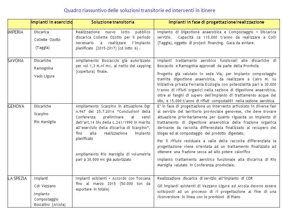 Soluzione transitoria Impianti in fase di progettazione/realizzazione