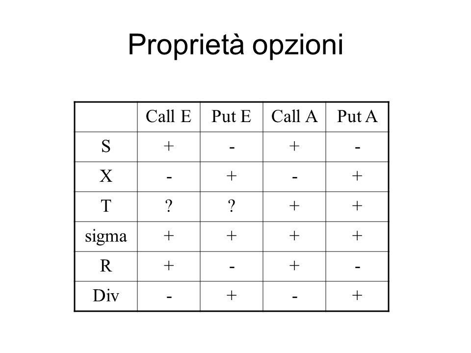 Proprietà opzioni Call E Put E Call A Put A S + - X T sigma R Div