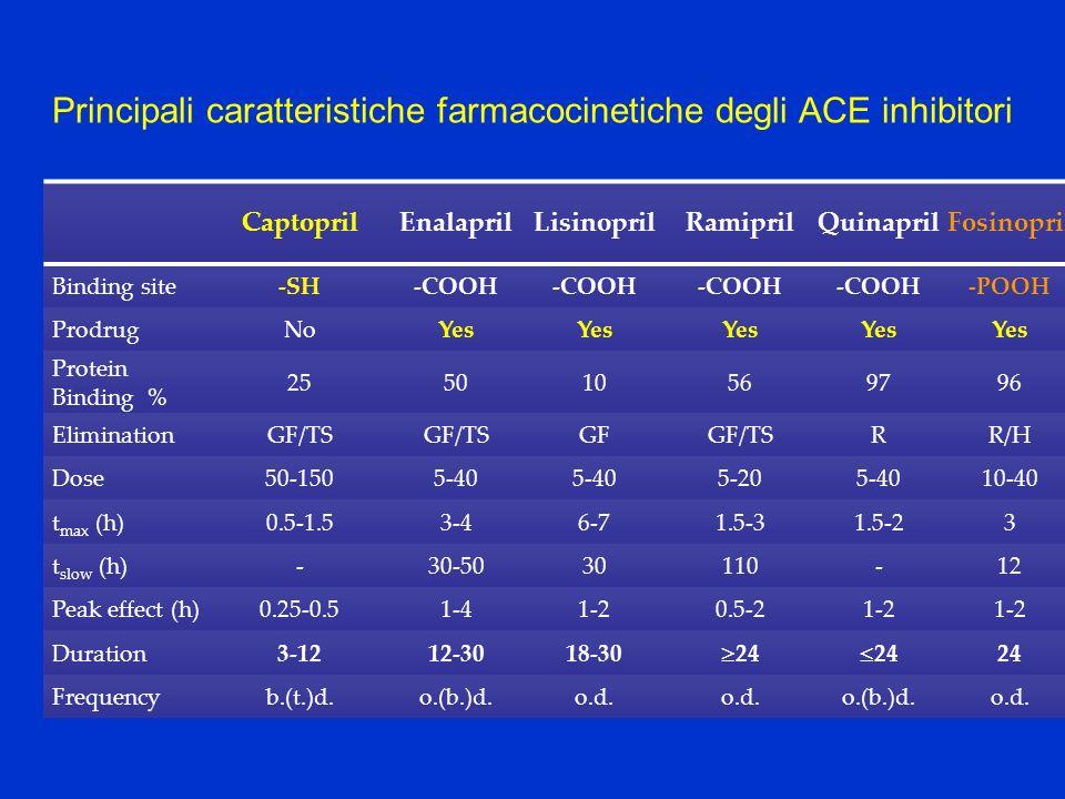 Principali caratteristiche farmacocinetiche degli ACE inhibitori
