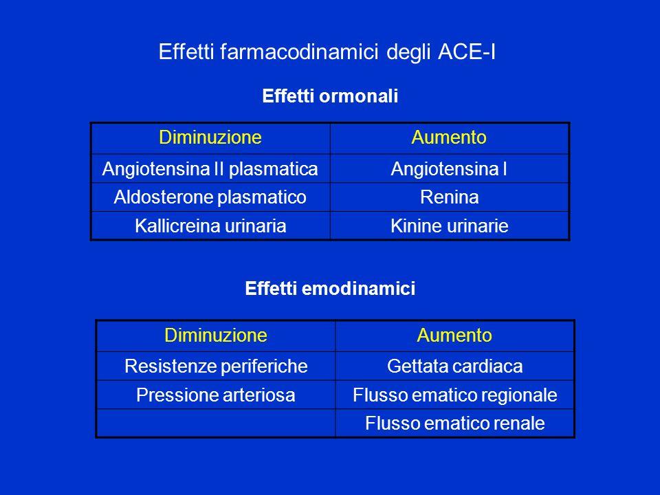 Effetti farmacodinamici degli ACE-I