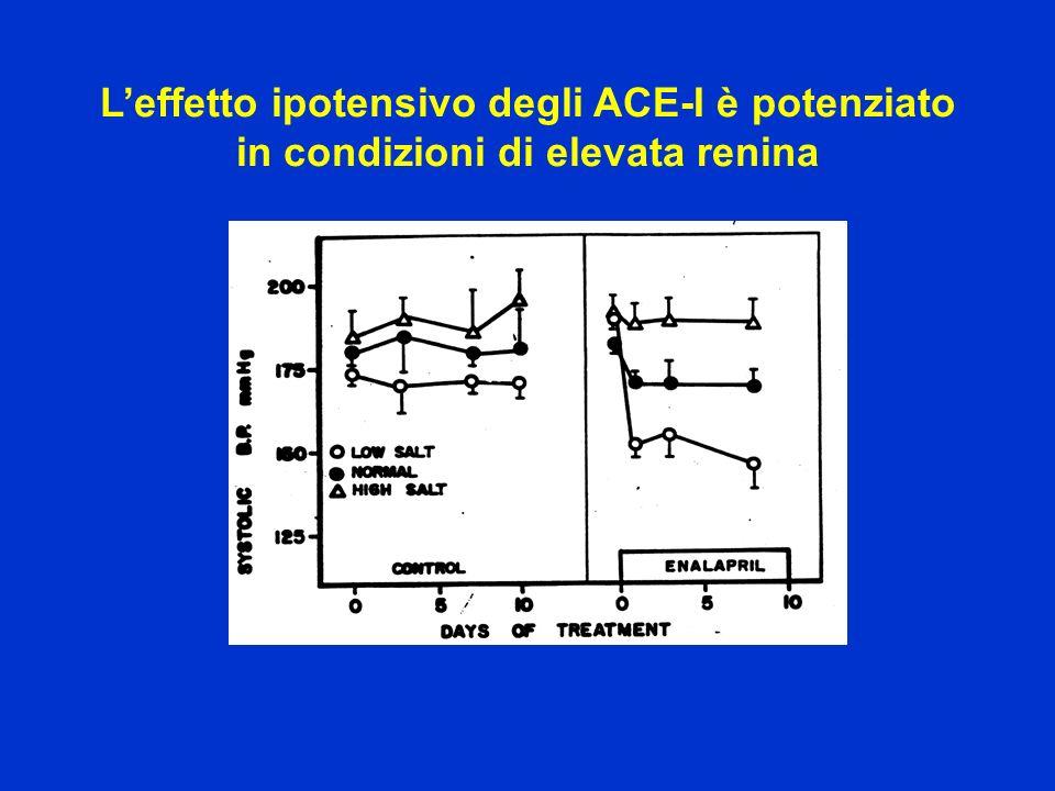 L'effetto ipotensivo degli ACE-I è potenziato