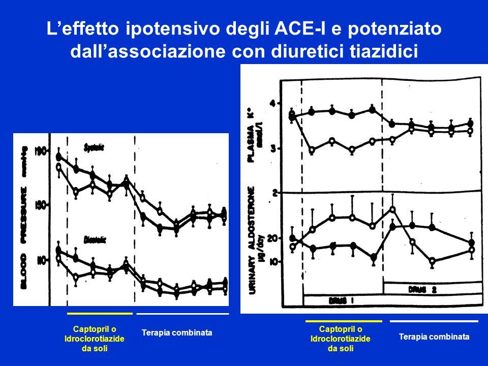 L'effetto ipotensivo degli ACE-I e potenziato dall'associazione con diuretici tiazidici