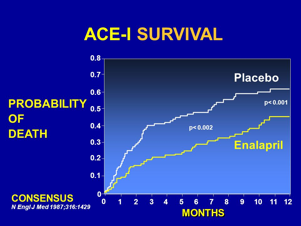 ACE-I SURVIVAL Placebo PROBABILITY OF DEATH Enalapril CONSENSUS MONTHS