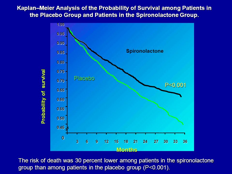 Kaplan–Meier Analysis of the Probability of Survival among Patients in the Placebo Group and Patients in the Spironolactone Group.