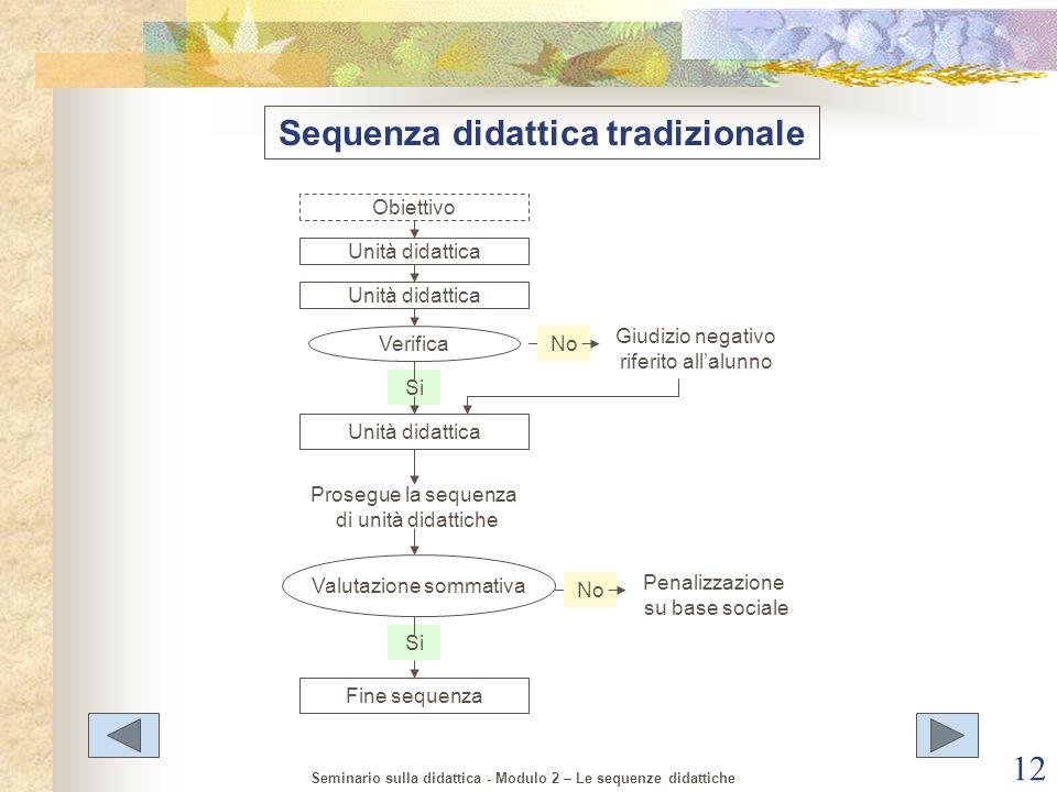 Sequenza didattica tradizionale
