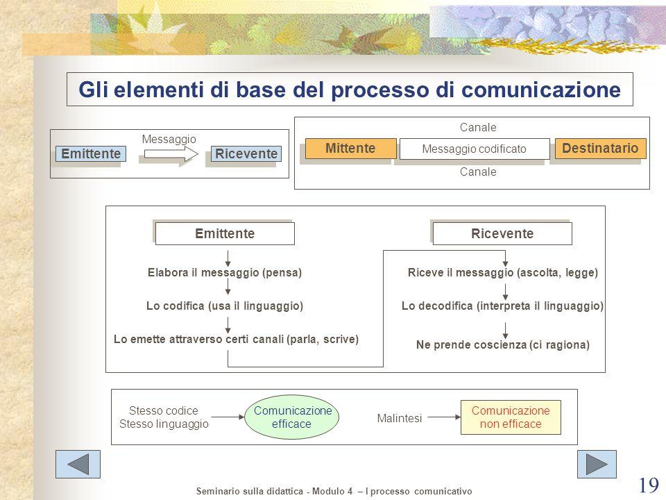 Gli elementi di base del processo di comunicazione