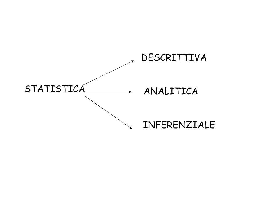 DESCRITTIVA STATISTICA ANALITICA INFERENZIALE