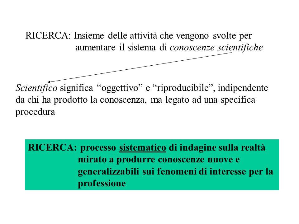 RICERCA: Insieme delle attività che vengono svolte per aumentare il sistema di conoscenze scientifiche