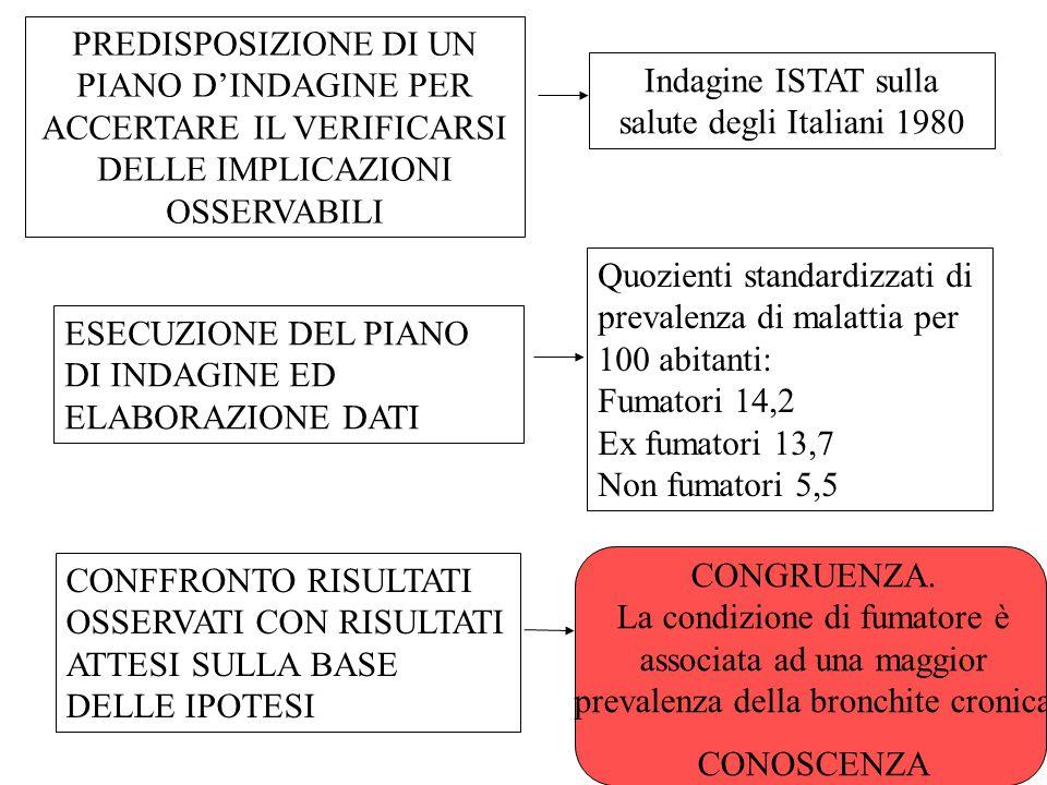 Indagine ISTAT sulla salute degli Italiani 1980