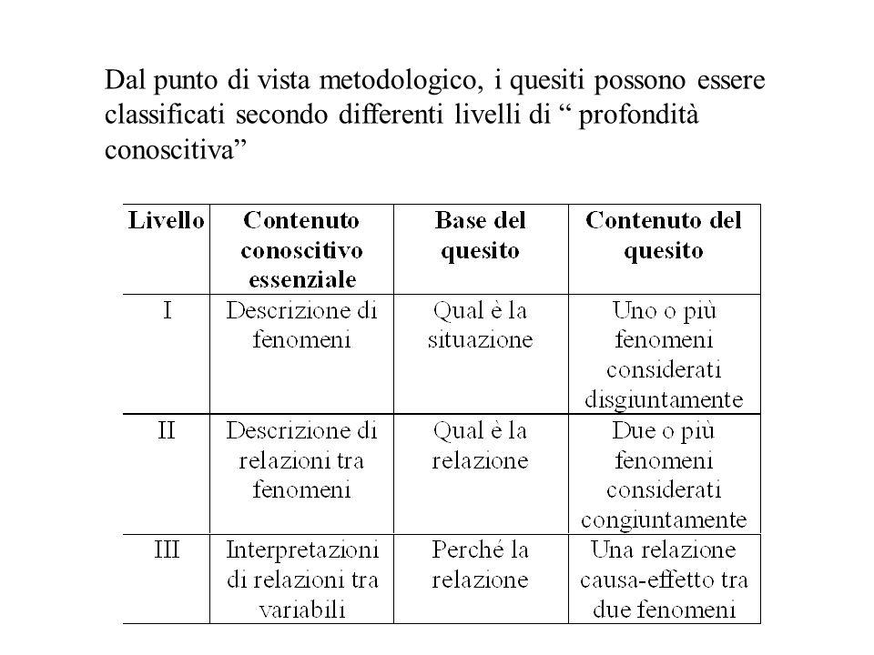 Dal punto di vista metodologico, i quesiti possono essere classificati secondo differenti livelli di profondità conoscitiva