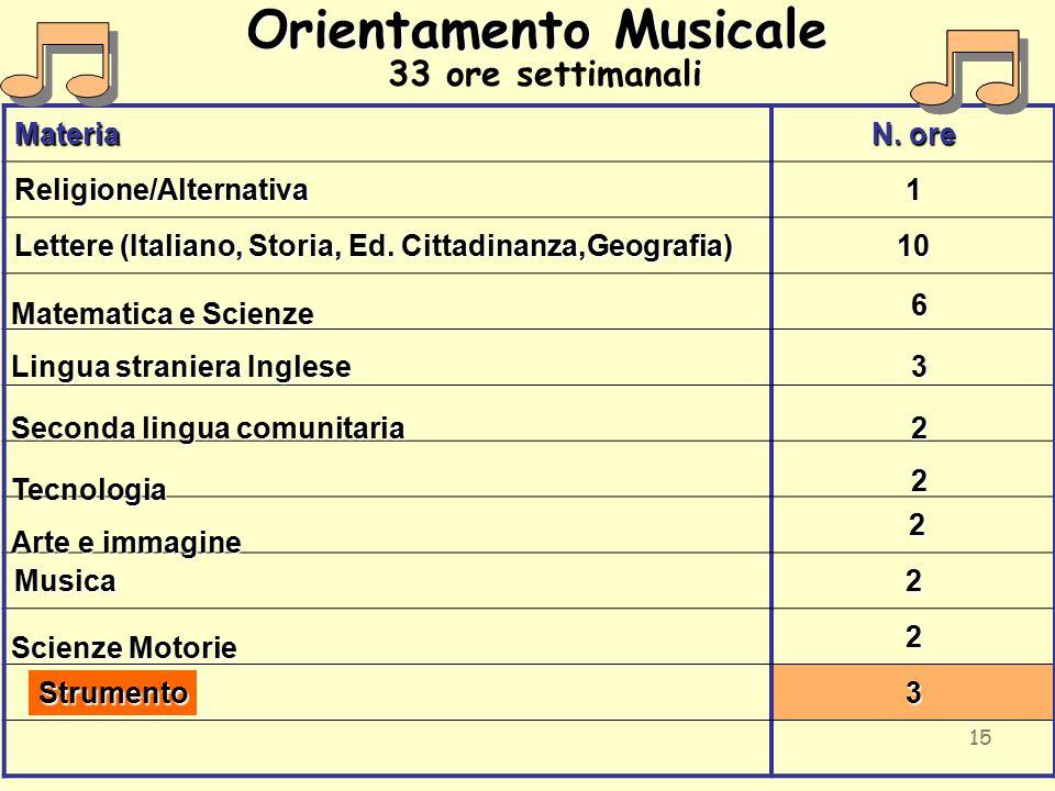 Orientamento Musicale