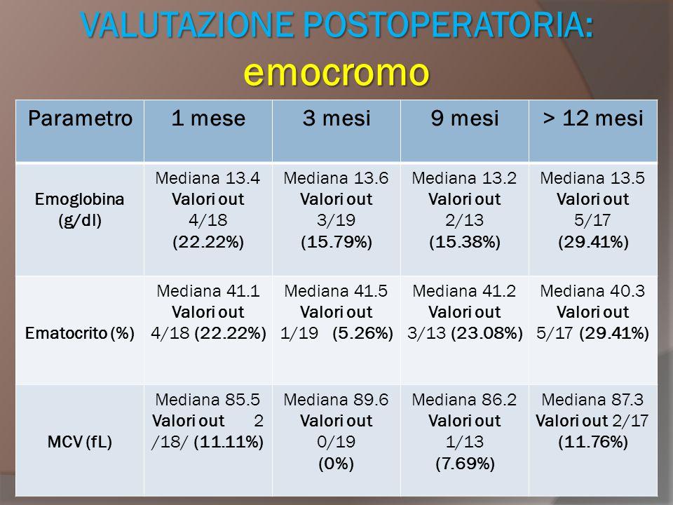 VALUTAZIONE POSTOPERATORIA: emocromo