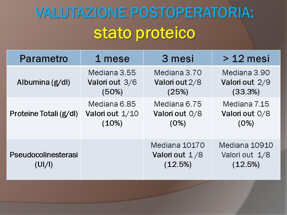 VALUTAZIONE POSTOPERATORIA: stato proteico