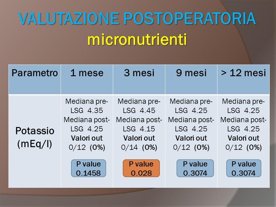 VALUTAZIONE POSTOPERATORIA micronutrienti