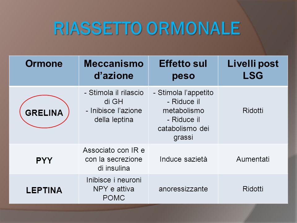 RIASSETTO ORMONALE Ormone Meccanismo d'azione Effetto sul peso