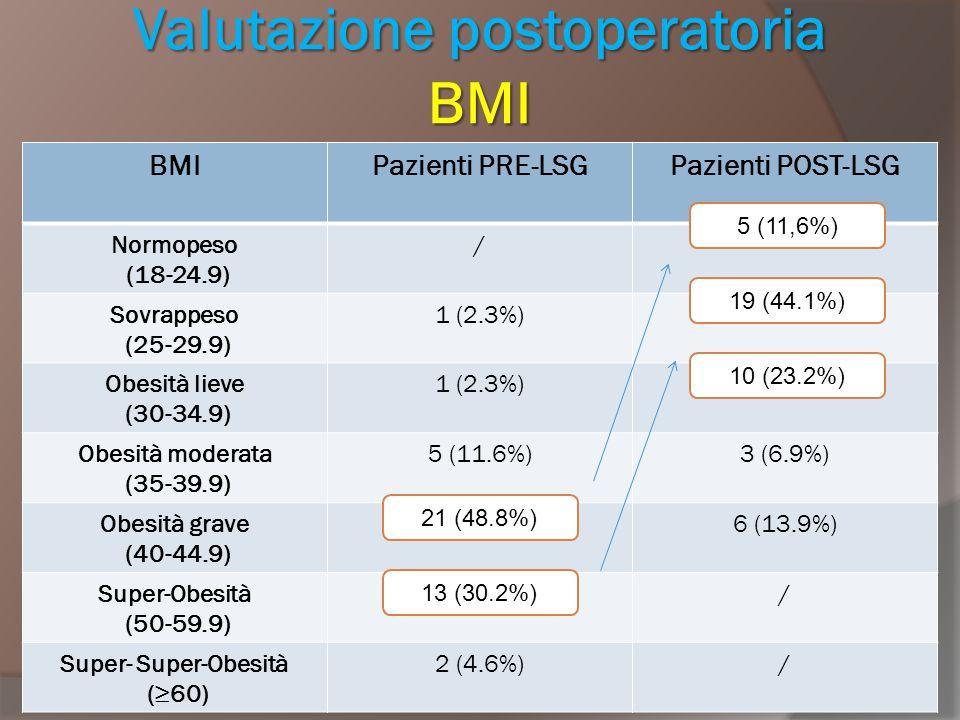 Valutazione postoperatoria BMI
