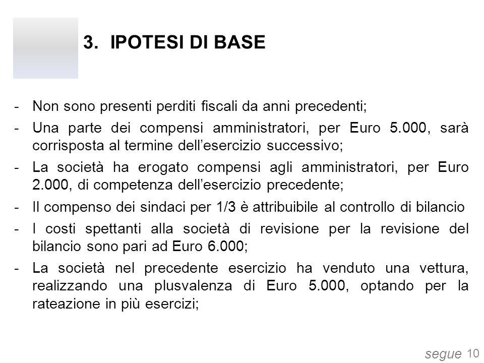 IPOTESI DI BASE Non sono presenti perditi fiscali da anni precedenti;