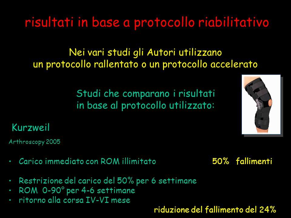 risultati in base a protocollo riabilitativo