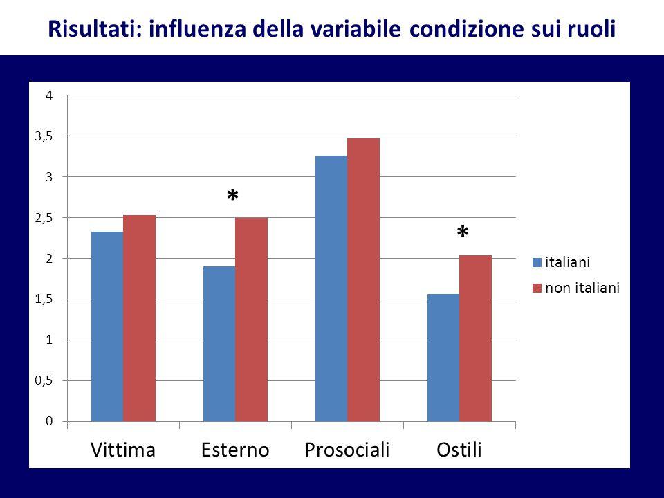 Risultati: influenza della variabile condizione sui ruoli