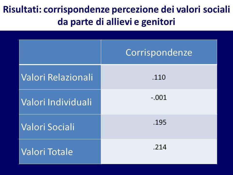 Risultati: corrispondenze percezione dei valori sociali da parte di allievi e genitori