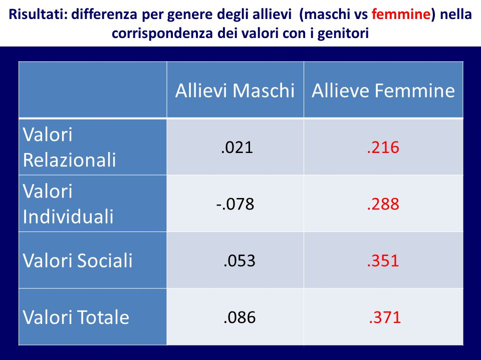 Allievi Maschi Allieve Femmine Valori Relazionali Valori Individuali